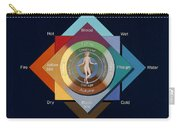 Four Elements, Ages, Humors, Seasons Carry-all Pouch