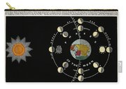 Phases Of The Moon, C. 1846 Carry-all Pouch
