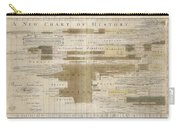 Timeline Map Of The Historic Empires Of The World - Chronographical Map - Historical Map Carry-all Pouch
