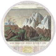1825 Carez Comparative Map Or Chart Of The Worlds Great Mountains Round Beach Towel