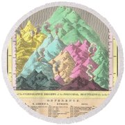1826 Finley Comparative Map Of The Principle Mountains Of The World Round Beach Towel