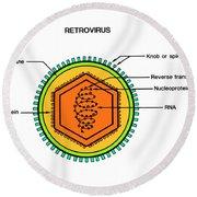 Retrovirus Round Beach Towel