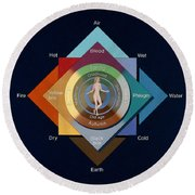 Four Elements, Ages, Humors, Seasons Round Beach Towel
