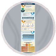Know About Functional Medicine And Preventive Healthcare Infographic Round Beach Towel