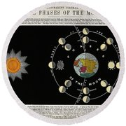 Phases Of The Moon, C. 1846 Round Beach Towel