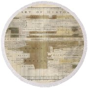Timeline Map Of The Historic Empires Of The World - Chronographical Map - Historical Map Round Beach Towel