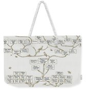 Guggenheim Family Tree Weekender Tote Bag by Science Source
