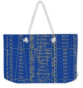 Hierarchy Of The Universe, 1617 Weekender Tote Bag