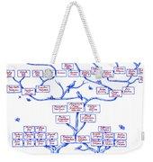 Guggenheim Family Tree Weekender Tote Bag