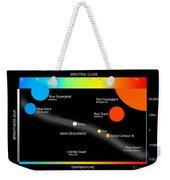 A Simplified Herzprung-russell Diagram Weekender Tote Bag by Ron Miller