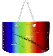 Diagram Showing The Spectral Class Weekender Tote Bag by Fahad Sulehria
