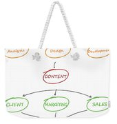 Emphatic Technologies Provides Professional Website Design And Development Services To Achieve Your  Weekender Tote Bag