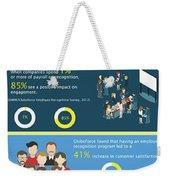 Employee Engagement Weekender Tote Bag