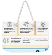 Know About Functional Medicine And Preventive Healthcare Infographic Weekender Tote Bag