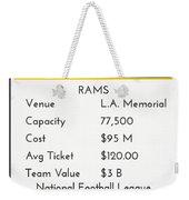 My Nfl Los Angeles Rams Monopoly Card Weekender Tote Bag