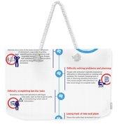 Symptoms Of Alzheimer's Disease? Weekender Tote Bag