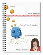 Allergic Response, Illustration Spiral Notebook