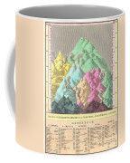 1826 Finley Comparative Map Of The Principle Mountains Of The World Coffee Mug