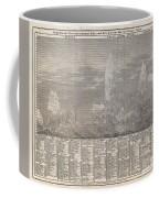 1850 Meyer Comparative Chart Of World Mountains Coffee Mug
