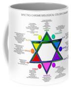 Spectro-chrome Coffee Mug by Derek Gedney