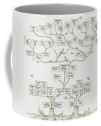 Guggenheim Family Tree Coffee Mug by Science Source