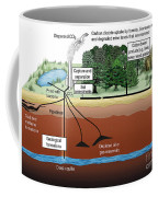 Carbon Dioxide Sequestration Coffee Mug by ORNL/Science Source