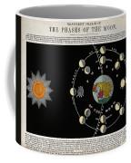 Phases Of The Moon, C. 1846 Coffee Mug