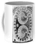 Selenic Shadowdial, Lunar Chart, 1646 Coffee Mug