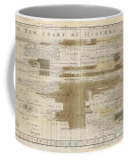 Timeline Map Of The Historic Empires Of The World - Chronographical Map - Historical Map Coffee Mug