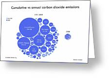 Cumulative And Annual Co2 Emissions Greeting Card