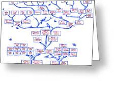 Guggenheim Family Tree Greeting Card