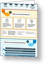 Know About Functional Medicine And Preventive Healthcare Infographic Greeting Card