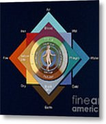 Four Elements, Ages, Humors, Seasons Metal Print
