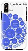 Cumulative And Annual Co2 Emissions IPhone X Tough Case