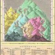 1826 Finley Comparative Map Of The Principle Mountains Of The World Poster