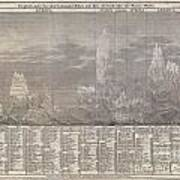 1850 Meyer Comparative Chart Of World Mountains Poster