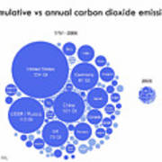 Cumulative And Annual Co2 Emissions Poster
