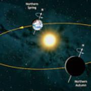 Earth's Orbit Showing Seasons Poster