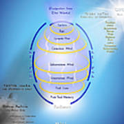 Formation Of The Total Mind Poster
