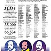 Shakespeare - Words Poster