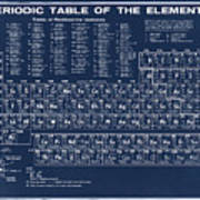Periodic Table Of Elements In Blue Poster