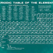Periodic Table Of Elements In Green Poster