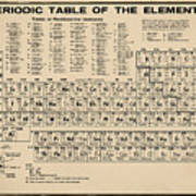 Periodic Table Of Elements In Sepia Poster
