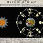 Phases Of The Moon, C. 1846 Poster