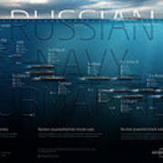 Russian Navy Submarines Infographic Poster