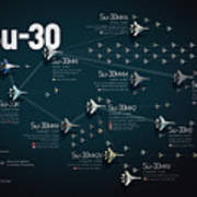 Su-30 Fighter Jet Family Military Infographic Poster