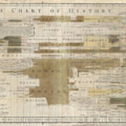 Timeline Map Of The Historic Empires Of The World - Chronographical Map - Historical Map Poster