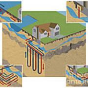 Geothermal Heat Pumps Art Print