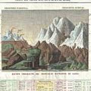 1825 Carez Comparative Map Or Chart Of The Worlds Great Mountains Art Print