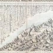 1855 Colton Map Or Chart Of The Worlds Mountains And Rivers Art Print